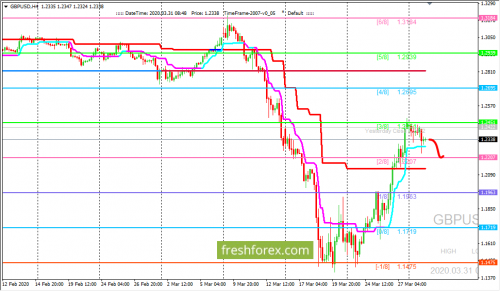 forex-trading-31-03-2020-2.png
