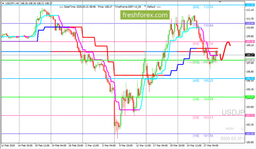 forex-trading-31-03-2020-3.png