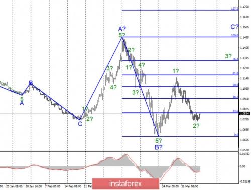 forex-wave-analysis-07-04-2020-1.jpg