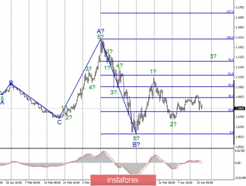forex-wave-analysis-16-04-2020-1.jpg