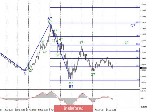 forex-wave-analysis-17-04-2020-1.jpg