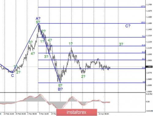 forex-wave-analysis-22-04-2020-1.jpg