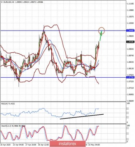 forex-prognosis-19-05-2020-1.jpg