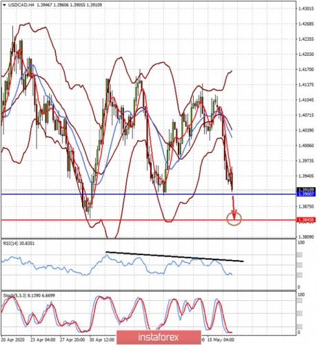 forex-prognosis-19-05-2020-2.jpg