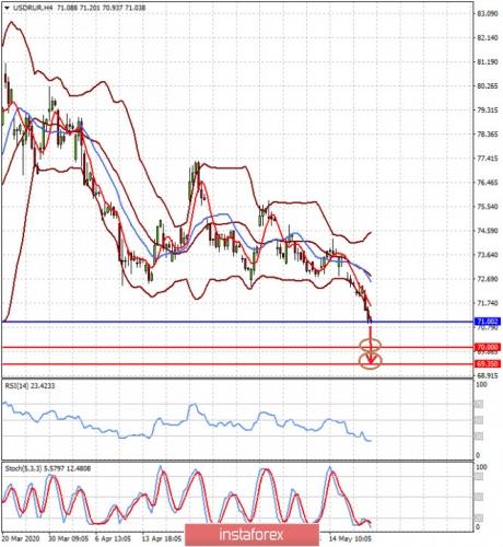 forex-prognosis-21-05-2020-2.jpg