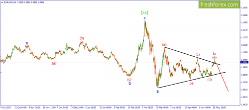 forex-wave-21-05-2020-1.png