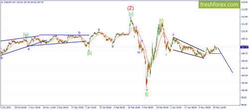 forex-wave-21-05-2020-3.png