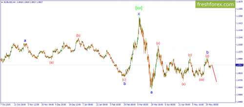 forex-wave-26-05-2020-1.png