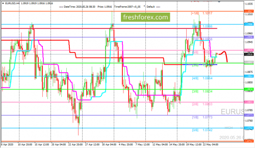 forex-trading-26-05-2020-1.png