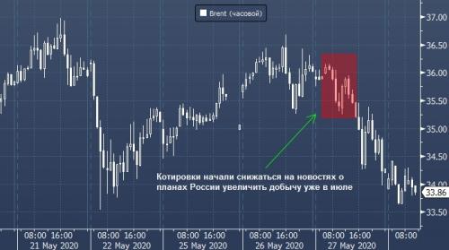 forex-oil-28-05-2020.jpg