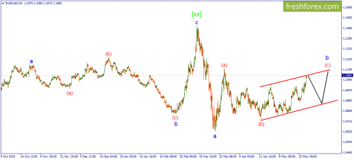 forex-wave-29-05-2020-1.png