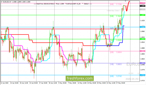 forex-trading-29-05-2020-1.png
