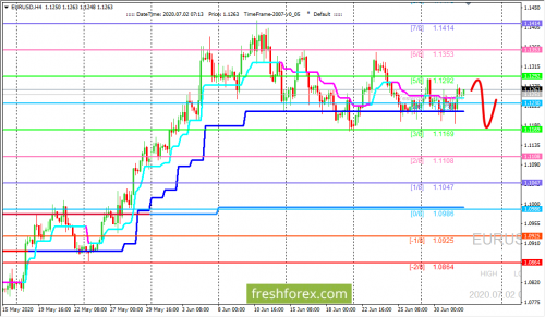 forex-trading-02-07-2020-1.png
