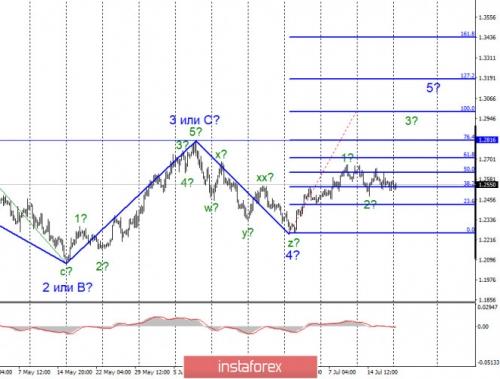 forex-wave-analysis-20-07-2020-2.jpg