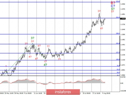 forex-wave-analysis-05-08-2020-1.jpg