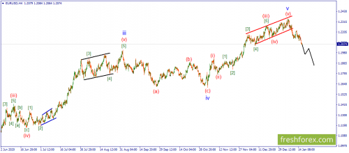 forex-wave-18-01-2021-1.png