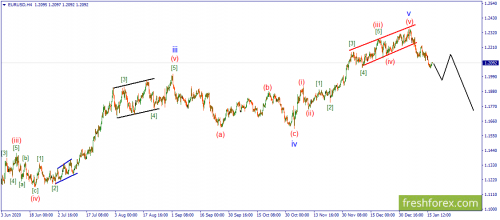 forex-wave-19-01-2021-1.png