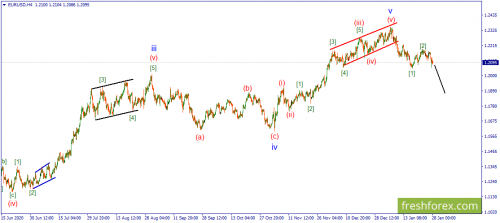 forex-wave-28-01-2021-1.png