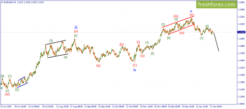 forex-wave-29-01-2021-1.png