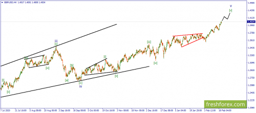 forex-wave-22-02-2021-2.png