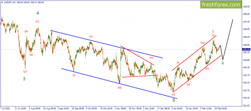 forex-wave-22-02-2021-3.png