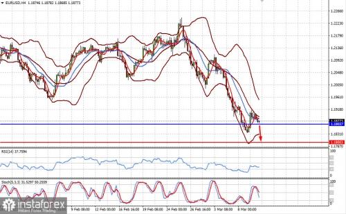 forex-prognosis-10-03-2021-1.jpg