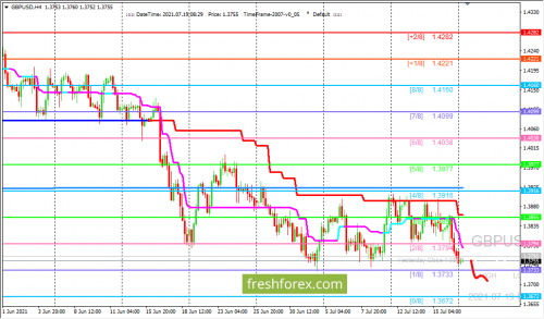 forex-trading-19-07-2021-2.png