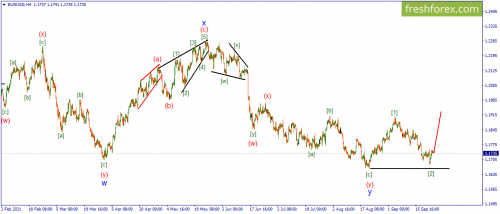 forex-wave-analysis-24-09-2021-1.png