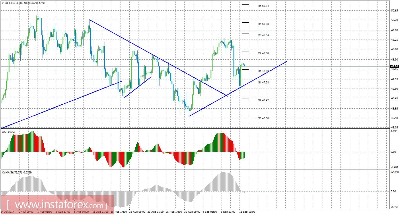 Цена нефти на forex 10 12 09 jbs 3
