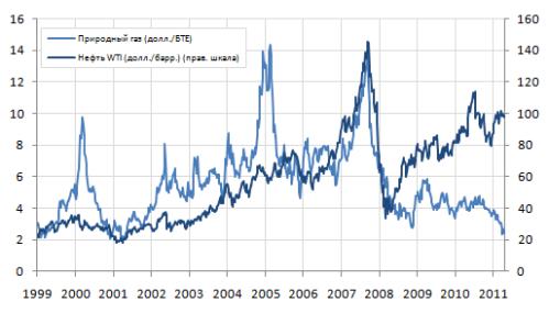 Прогнозы цены на природный газ на мировом рынке форекс дистанционно обучение forex